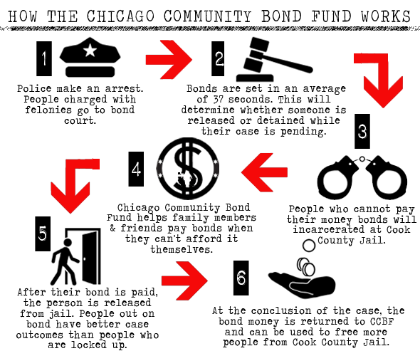 ccbf-flowchart